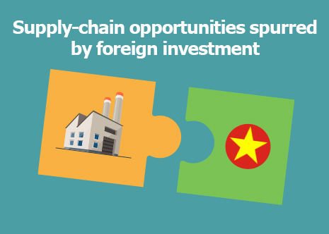 Picture: Supply-chain opportunities spurred by foreign investment