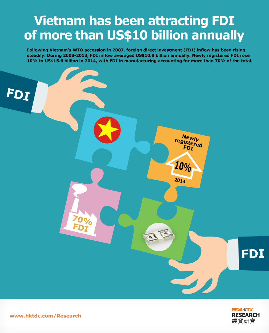 Picture: Vietnam has been attracting FDI of more than US$10 billion annually