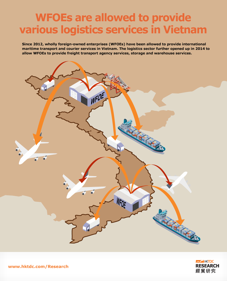 Picture: Wholly foreign-owned enterprises are allowed to provide various logistics services in Vietnam