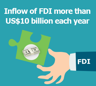 Picture: Inflow of FDI more than US$10 billion each year