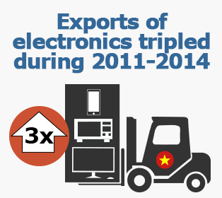 Picture: Exports of electronics tripled during 2011-2014