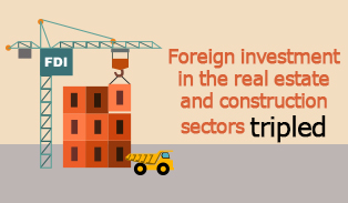 Picture: Foreign investment in the real estate and construction sectors tripled