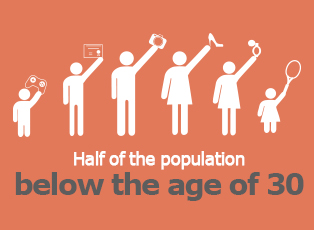 Picture: Half of the population below the age of 30