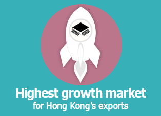 Picture: Highest growth market for Hong Kong's exports
