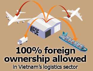 Picture: 100% foreign ownership allowed in Vietnam's logistics sector